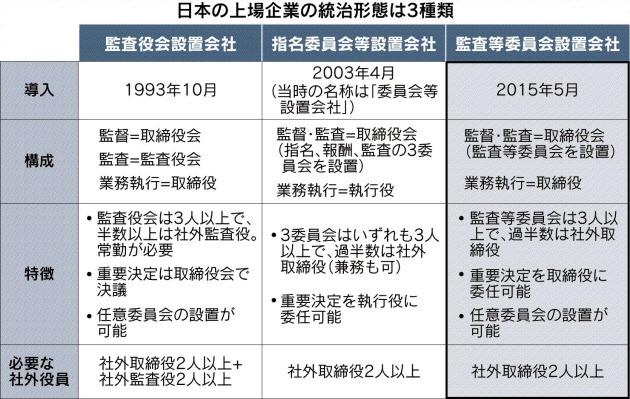 20160725_日本の上場企業の統治形態は3種類_日本経済新聞朝刊