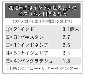 20160702_2050年にはインドが世界大題のイスラム人口国になる_日本経済新聞朝刊