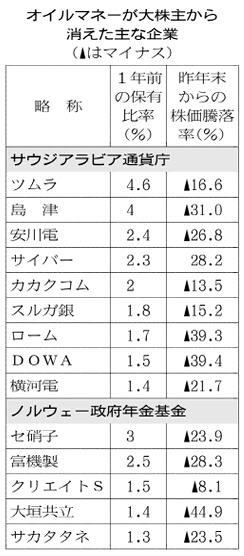20160707_オイルマネーが大株主から消えた主な企業_日本経済新聞朝刊