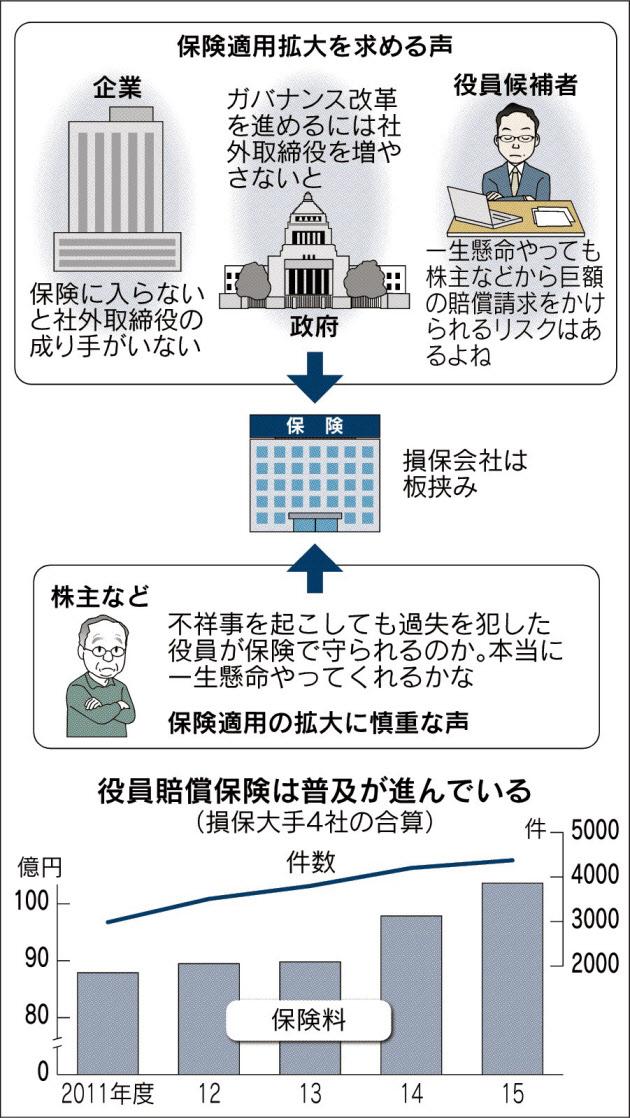 20160627_役員賠償保険(D&O保険)を取り巻く環境_日本経済新聞朝刊