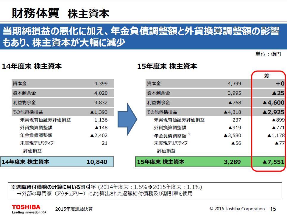 20160523_東芝_2015年決算説明会_株主資本