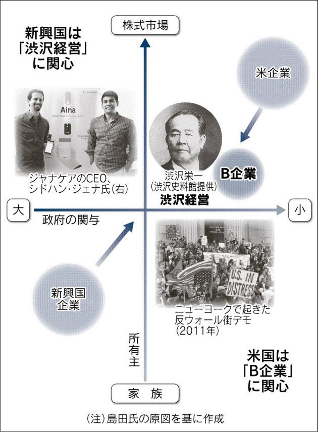 20160627_B企業と渋沢経営_日本経済新聞朝刊