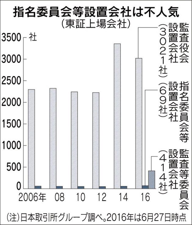 20160725_指名委員会等設置会社は不人気_日本経済新聞朝刊