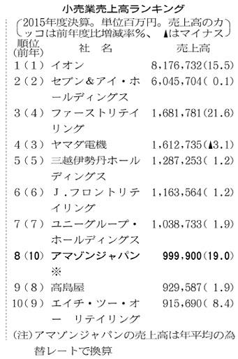 20160629_小売業売上高ランキング_日本経済新聞朝刊