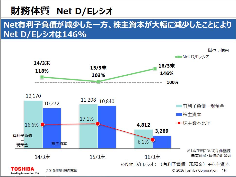 20160523_東芝_2015年決算説明会_Net DEレシオ