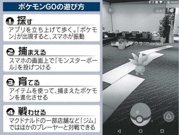 20160724_ポケモンGOの遊び方_日本経済新聞朝刊
