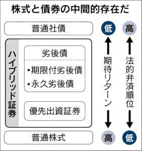 20160817_ハイブリッド証券_日本経済新聞朝刊