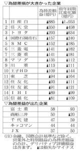 20160824_2016年4~6月期決算番付(6)為替差損益が大きかった企業_日本経済新聞朝刊