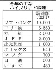 20160819_今年の主なハイブリッド調達_日本経済新聞朝刊