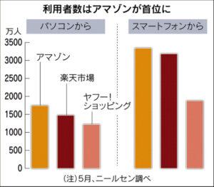 20160724_利用者はアマゾンが首位に_日本経済新聞電子版