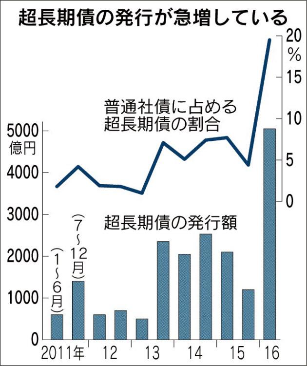 20160818_超長期債の発行が急増している_日本経済新聞朝刊