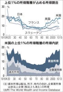 20160809_上位1%の所得階層が占める所得割合_日本経済新聞朝刊