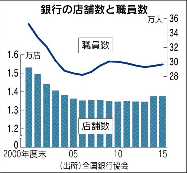 20160716_銀行の店舗数と職員数_日本経済新聞朝刊