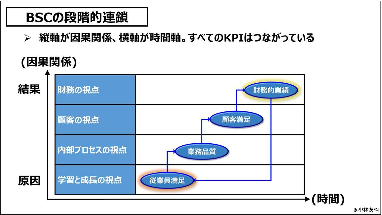 経営戦略(基礎編)_BSCの段階的連鎖