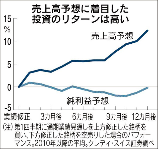 20160811_売上高予想に着目した投資のリターンは高い_日本経済新聞朝刊