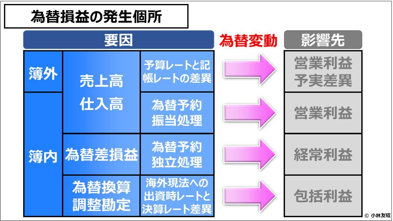経営管理会計トピック_為替損益の発生個所