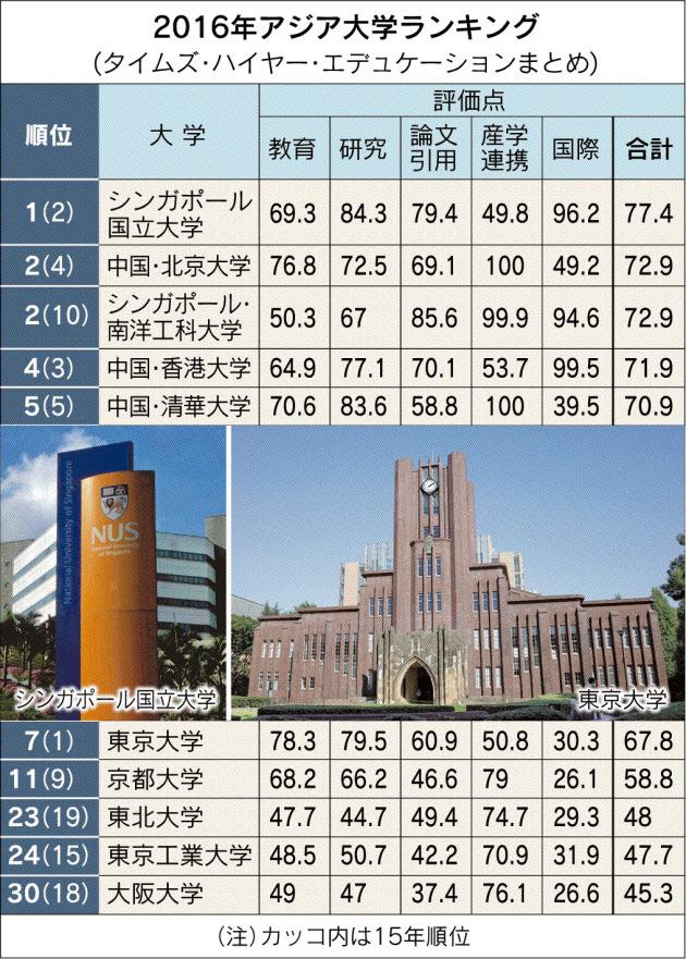 20160722_2016年アジア大学ランキング_日本経済新聞朝刊