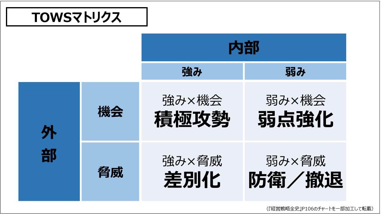 経営戦略(基礎編)_TOWSマトリクス