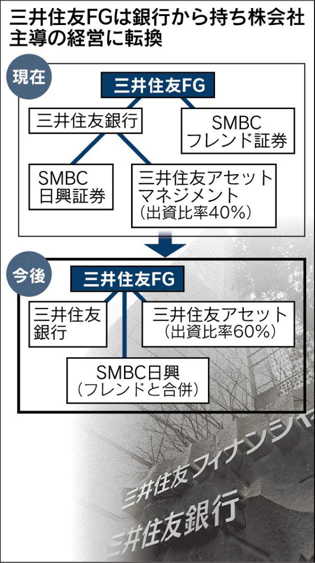 20160512_三井住友FGは銀行から持ち株会社主導の経営に転換_日本経済新聞朝刊