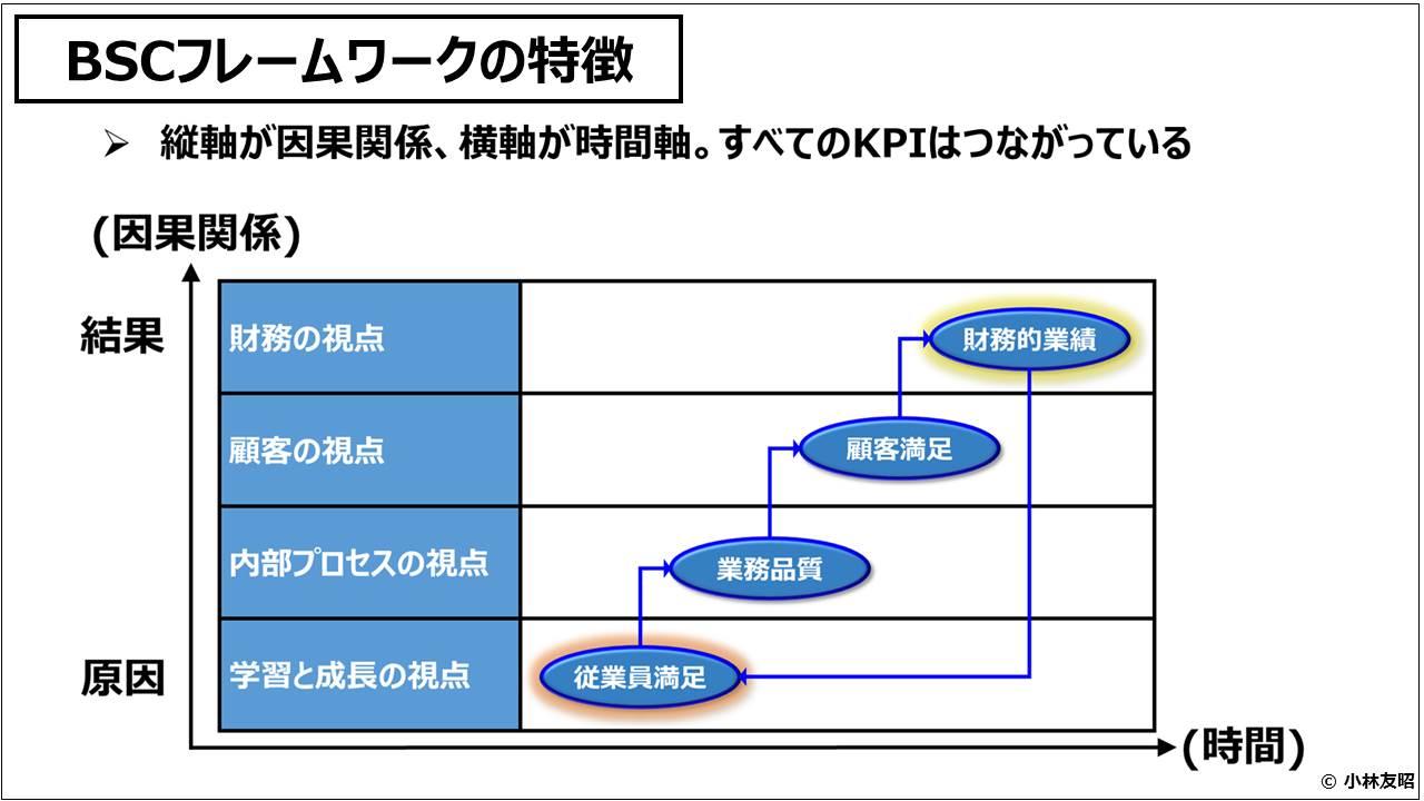 経営管理会計トピック_BSCフレームワークの特徴