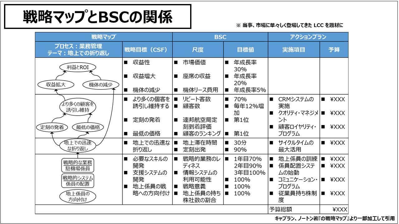 経営管理会計トピック_戦略マップとBSCの関係