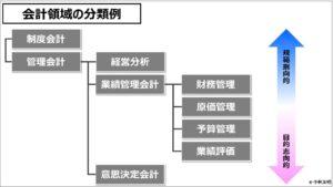 業績管理会計(入門編)_会計領域の分類例