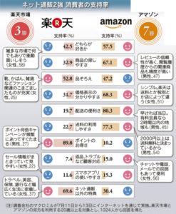 20160724_ネット通販2強 消費者の支持率_日本経済新聞電子版