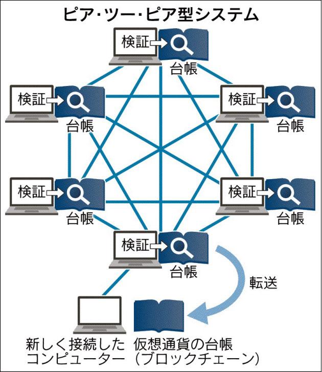 20160803_ピア・ツー・ピア型システム_日本経済新聞朝刊