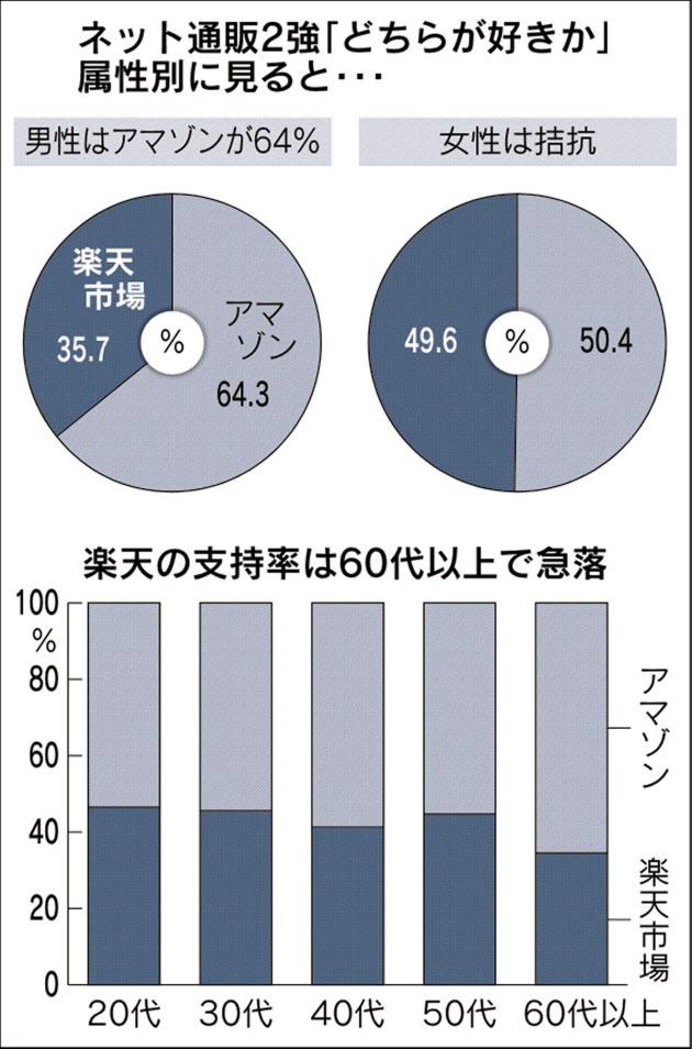 20160724_ネット通販2強「どちらが好きか」属性別に見てみると…_日本経済新聞電子版