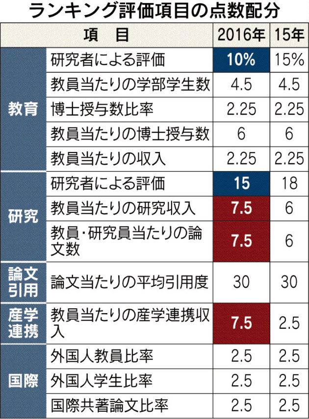 20160722_ランキング評価項目の点数配分_日本経済新聞朝刊