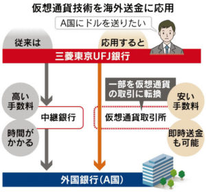 20160708_仮想通貨技術を海外送金に応用_日本経済新聞朝刊