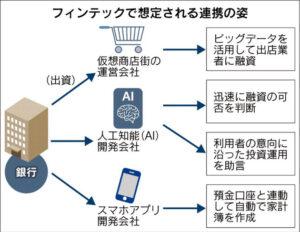 20160526_フィンテックで想定される連携の姿_日本経済新聞朝刊