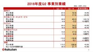 20160807_楽天_2016年度Q2事業別業績