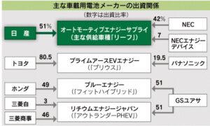 20160806_主な車載用電池メーカーの出資関係_日本経済新聞朝刊