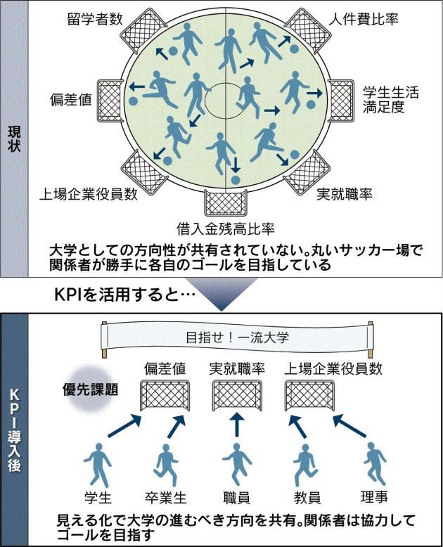 20160817_KPIモニタリングを進める大学経営イメージ_日本経済新聞朝刊