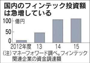 20160526_国内のフィンテック投資額は急増している_日本経済新聞朝刊
