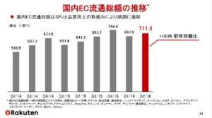 20160807_楽天_国内EC流通総額の推移