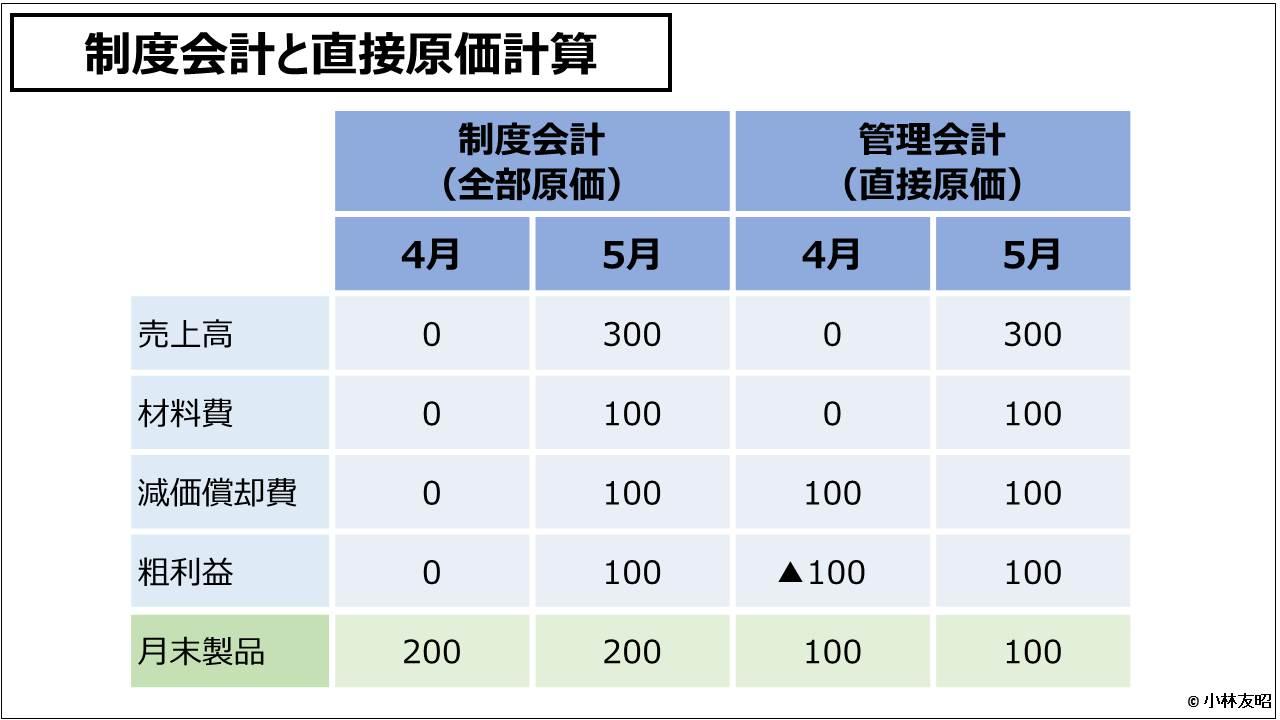 原価計算(入門編)_制度会計と直接原価計算