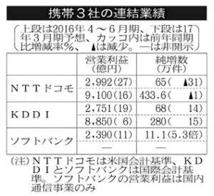 20160803_携帯3社の連結業績_日本経済新聞朝刊
