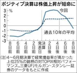 20160811_ポジティブ決算は株価上昇が短命に_日本経済新聞朝刊