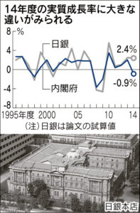 20160806_日銀と内閣府の14年度実質成長率の見方の相違_日本経済新聞朝刊