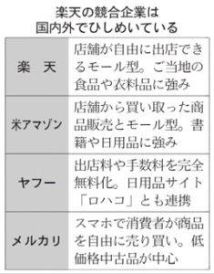 20160805_楽天の競合企業は国内外でひしめいている_日本経済新聞朝刊