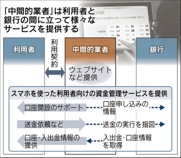 20160727_スマホを使った資金管理サービス_日本経済新聞朝刊