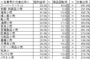 20160904_小売業の交叉比率