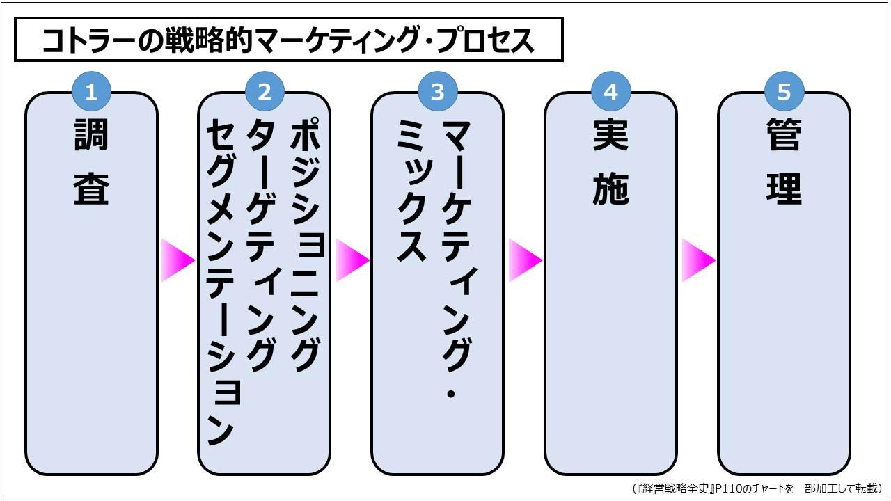 経営戦略(基礎編)_コトラーの戦略的マーケティング・プロセス