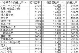 20160904_小売業の交叉比率2