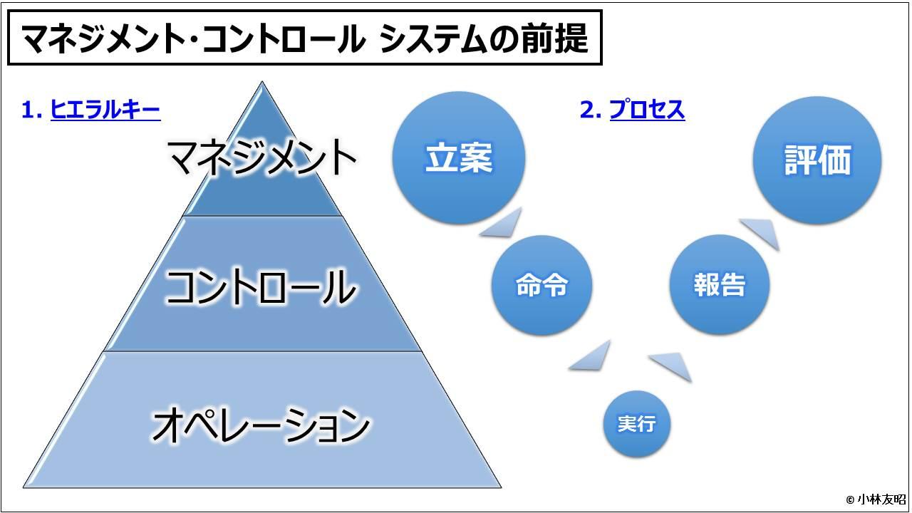 業績管理会計(入門編)_マネジメント・コントロール システムの前提