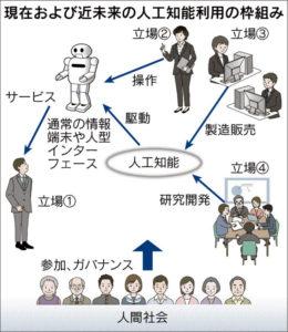 20160906_現在および近未来の人工知能利用の枠組み_日本経済新聞朝刊