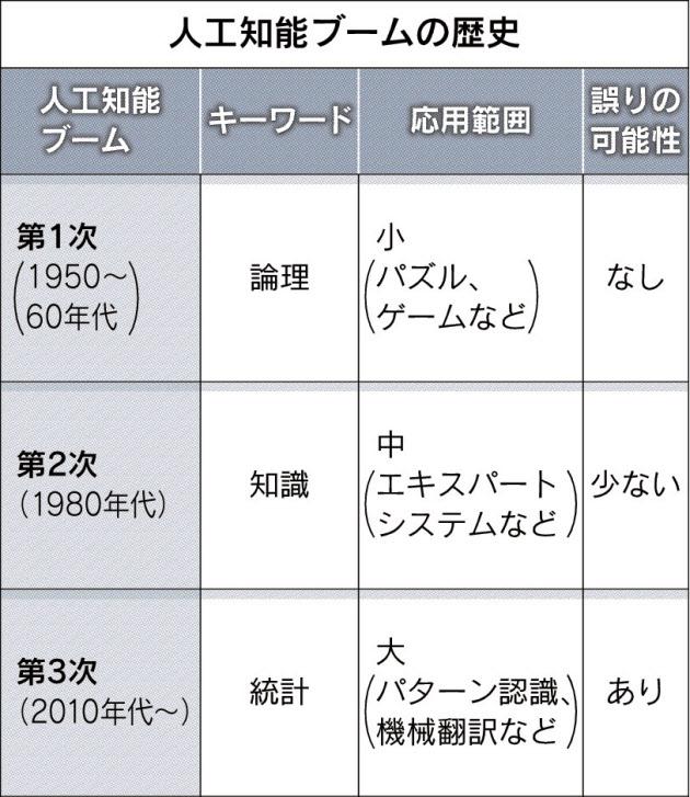 20160907_人工知能ブームの歴史_日本経済新聞朝刊