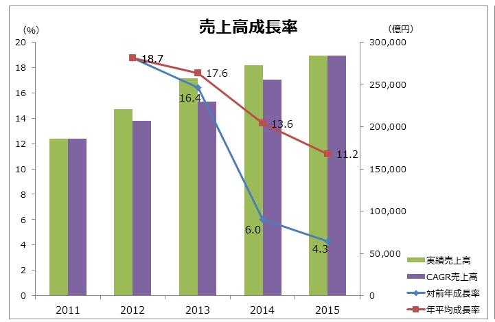 20160903_トヨタ自動車_売上高成長率_グラフ_FY2011~15